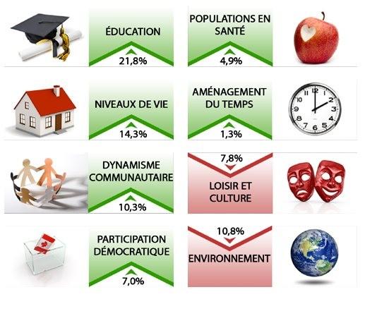 Diminution de la qualité de vie au Canada | infodimanche.com